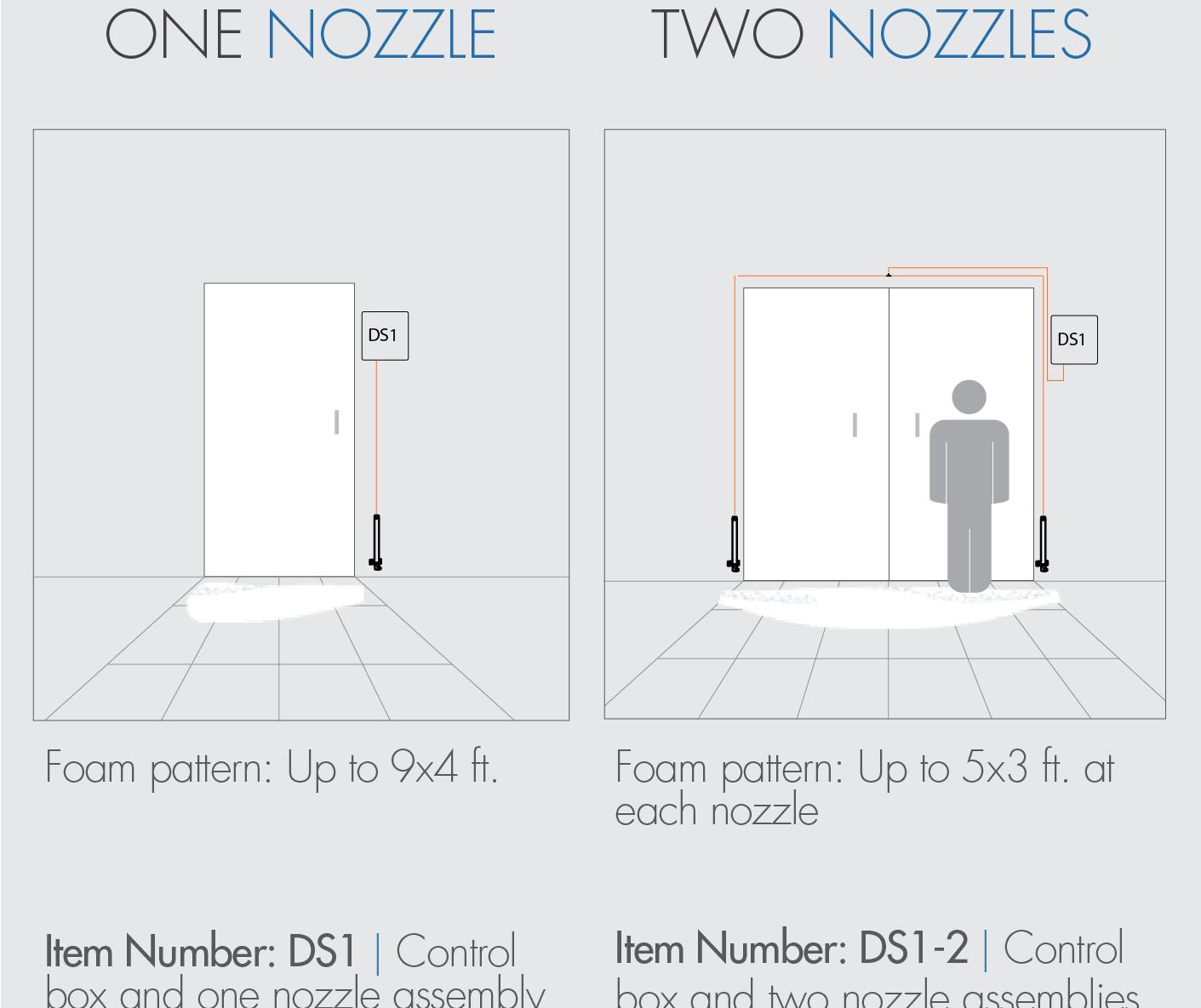 Single-Line Pre-Mix Doorway Foam Unit | FOAMit