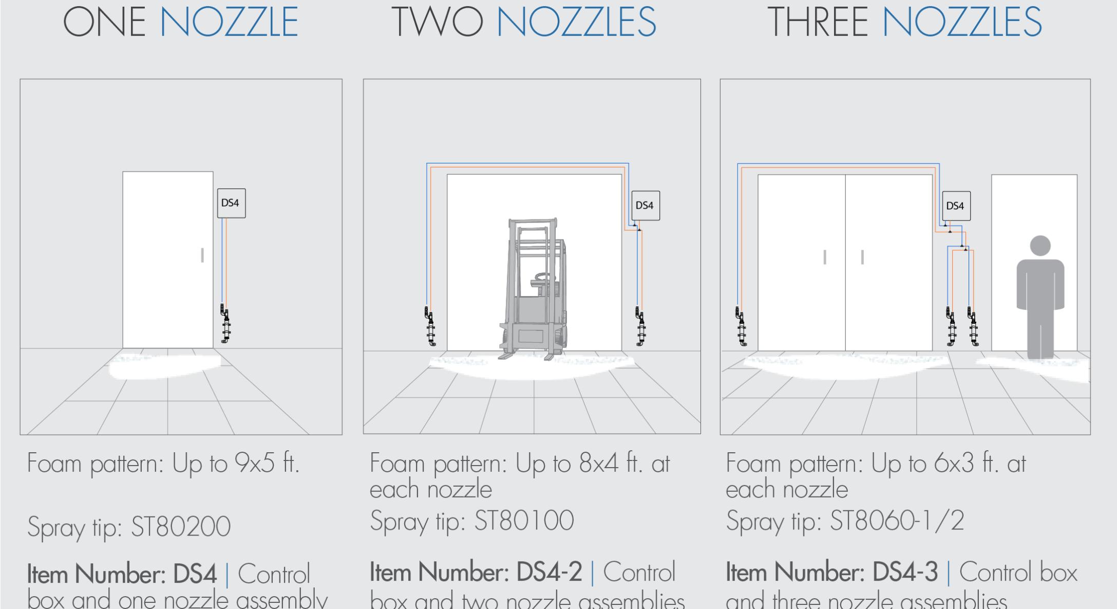 Twin-Line Concentrate Doorway Foam Unit | FOAMitFOAMit